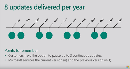 8 updates delivered per year